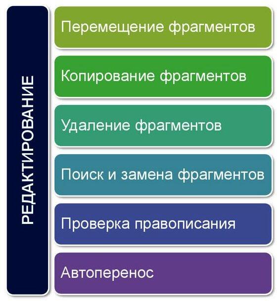 Редактура текстов книг